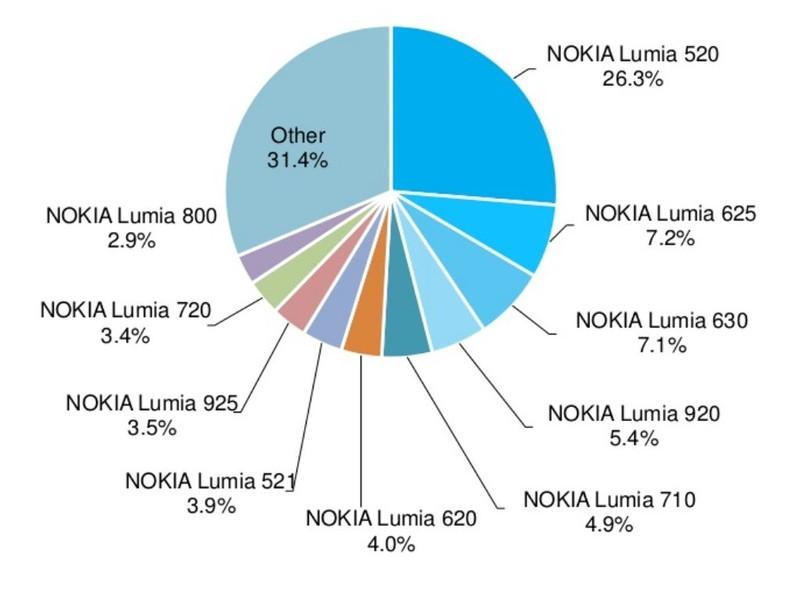 adduplex-windows-phone-stats-2