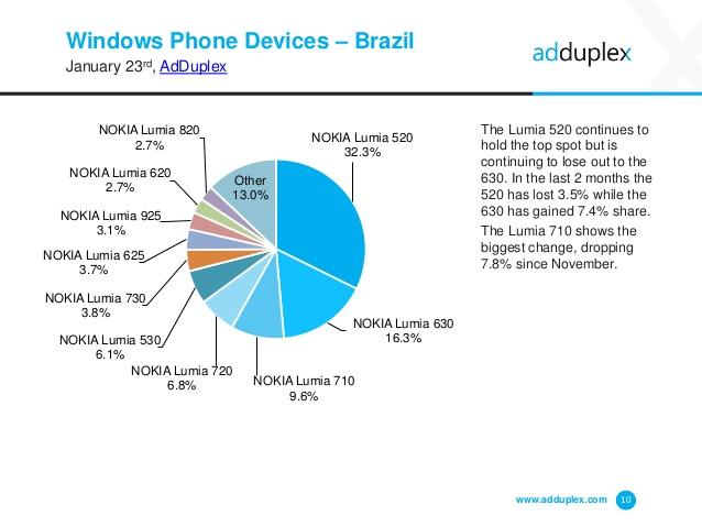adduplex-relatorio-brasil-jan-2014