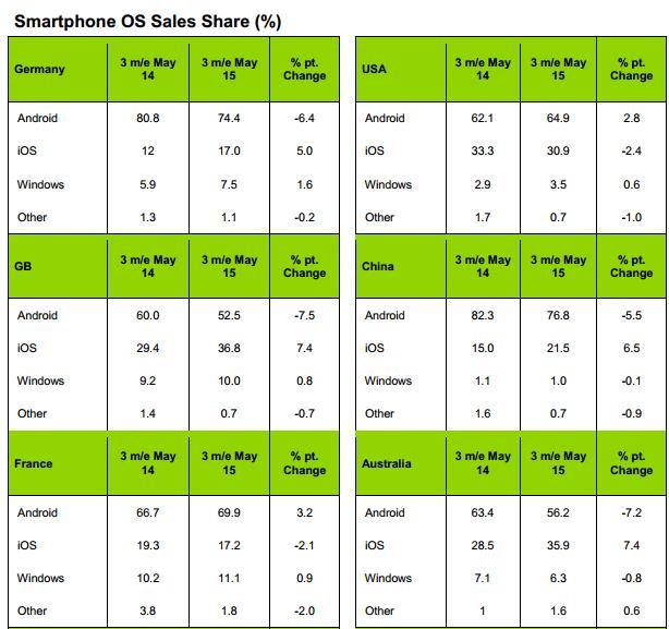 Marketshare 30/06 Windows Phone