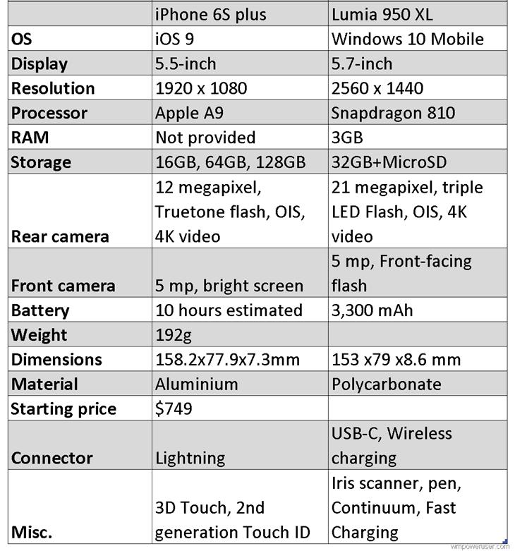 iPhone-6S-Plus-vs-Lumia-950-XL
