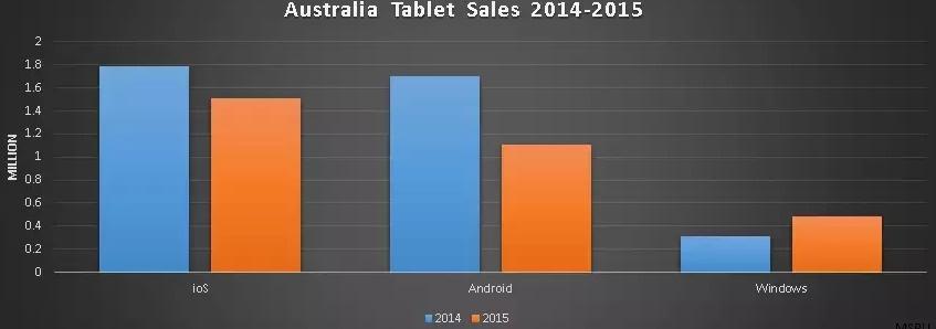 Dados de vendas de tablet 1