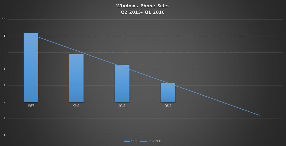 Windows Phone mercado