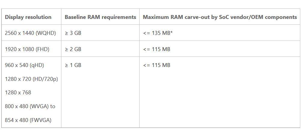 Windows-10-Mobile requisitos