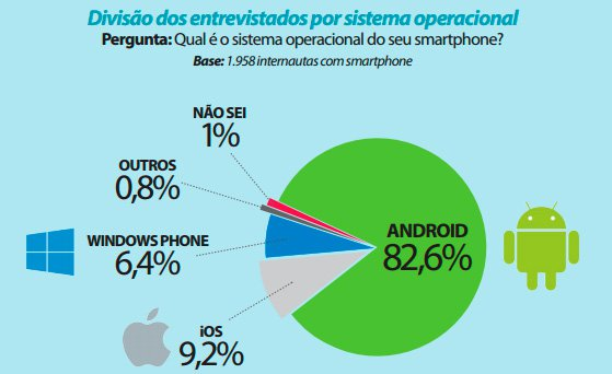 windows phone android