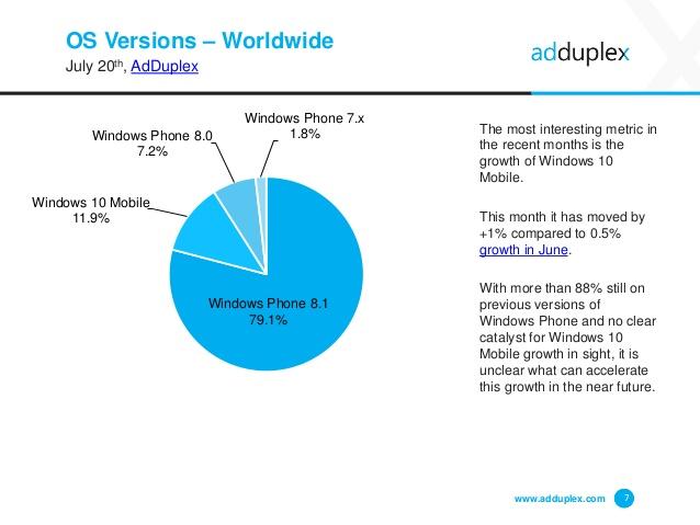 adduplex windows phone mobile2