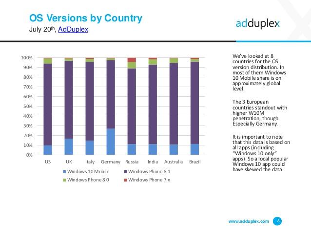 adduplex windows phone mobile3