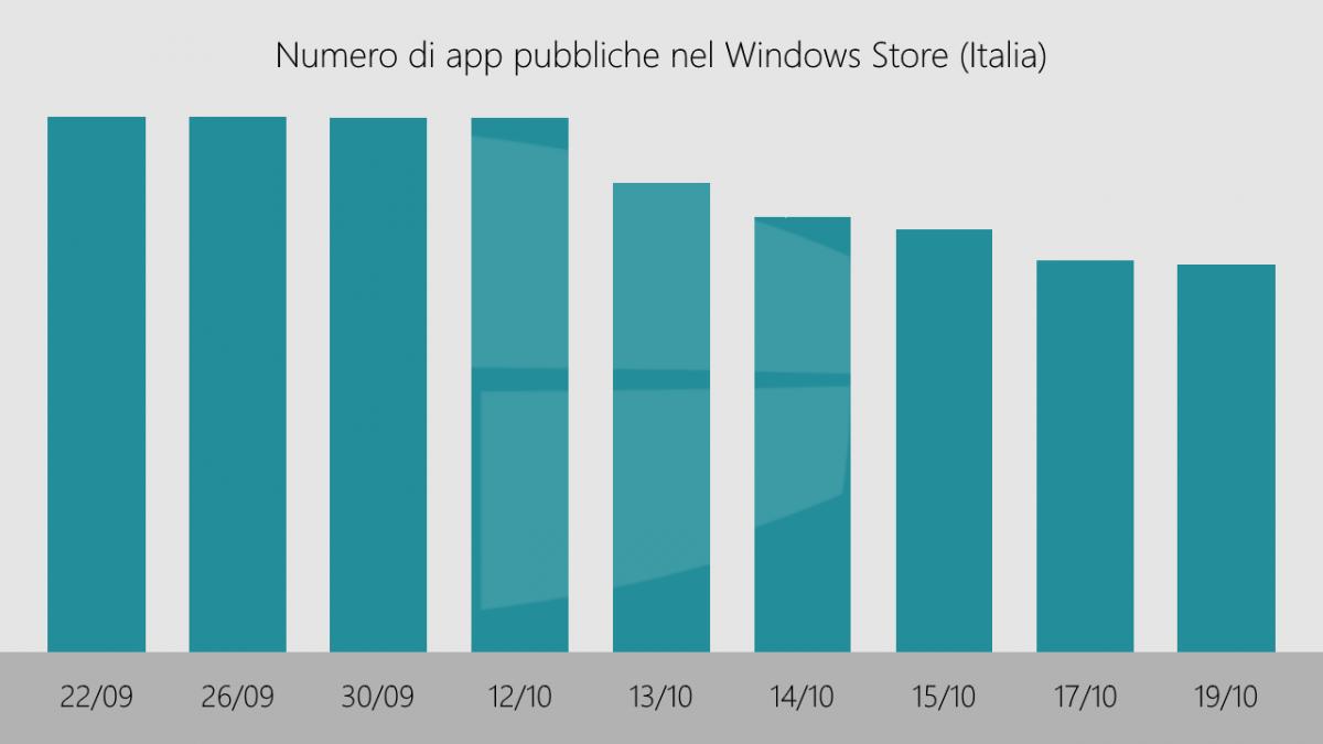 apps-windows-store